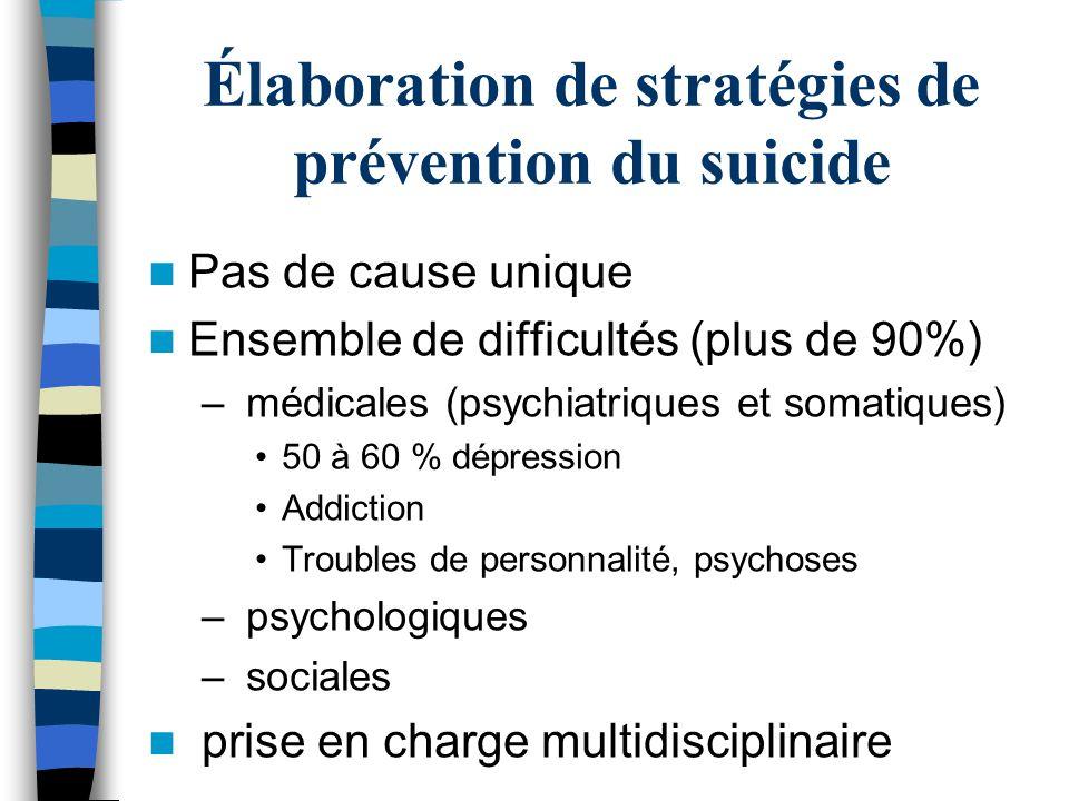 Élaboration de stratégies de prévention du suicide Pas de cause unique Ensemble de difficultés (plus de 90%) – médicales (psychiatriques et somatiques) 50 à 60 % dépression Addiction Troubles de personnalité, psychoses – psychologiques – sociales prise en charge multidisciplinaire