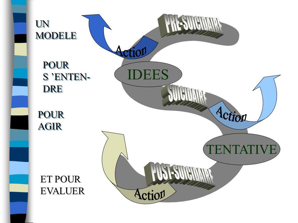 S IDEES TENTATIVE UN MODELE POUR S 'ENTEN- DRE POUR S 'ENTEN- DRE POUR AGIR POUR AGIR ET POUR EVALUER