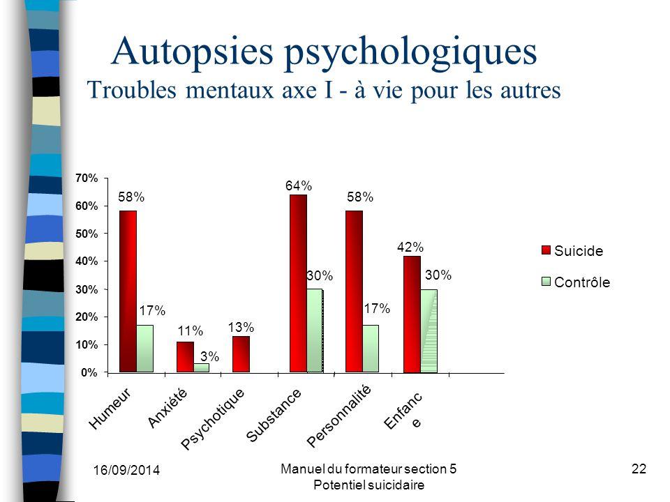 16/09/2014 Manuel du formateur section 5 Potentiel suicidaire 22 Autopsies psychologiques Troubles mentaux axe I - à vie pour les autres 42% 58% 13% 11% 64% 30% 3% 17% 30% 17% 0% 10% 20% 30% 40% 50% 60% 70% Humeur Anxiété Psychotique Substance Personnalité Enfanc e Suicide Contrôle