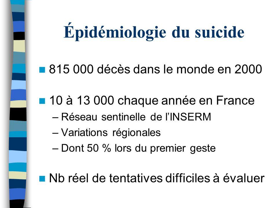 Épidémiologie du suicide 815 000 décès dans le monde en 2000 10 à 13 000 chaque année en France –Réseau sentinelle de l'INSERM –Variations régionales –Dont 50 % lors du premier geste Nb réel de tentatives difficiles à évaluer