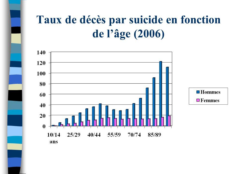 Taux de décès par suicide en fonction de l'âge (2006)