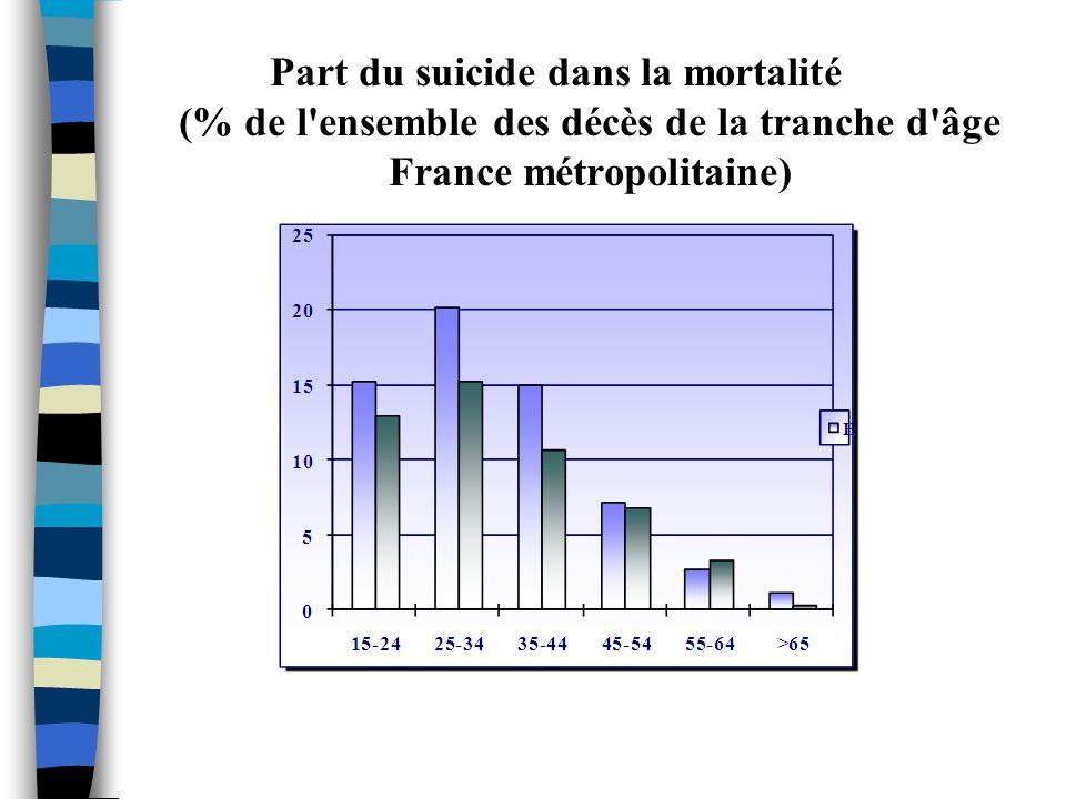 Évolution des décès par suicide de 1979 à 2006