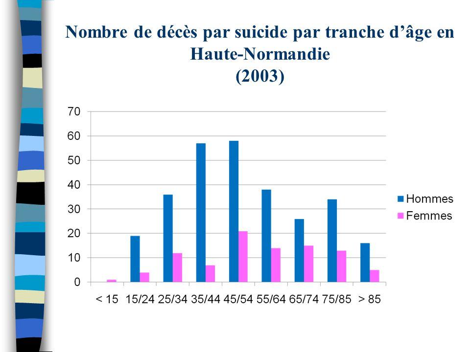 Nombre de décès par suicide par tranche d'âge en Haute-Normandie (2003)