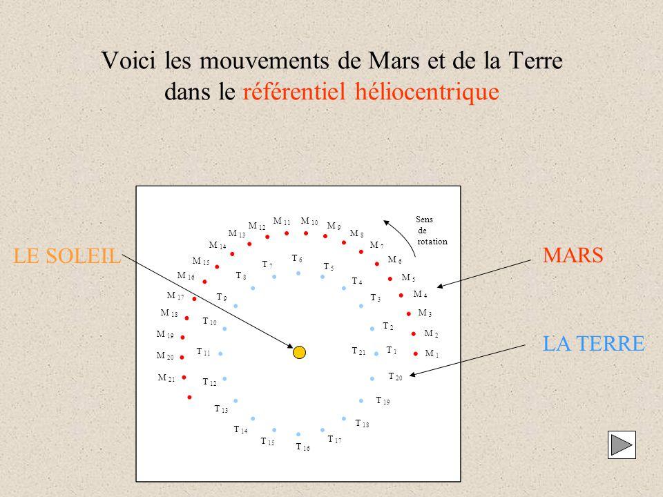 Voici les mouvements de Mars et de la Terre dans le référentiel héliocentrique M 1 M 2 M 3 M 4 M 5 M 6 M 7 M 8 M 9 M 10 M 11 M 12 M 13 M 14 M 15 M 16 M 17 M 18 M 19 M 20 M 21 T 1 T 2 T 3 T 4 T 5 T 6 T 7 T 8 T 9 T 10 T 11 T 12 T 13 T 14 T 15 T 16 T 17 T 18 T 19 T 20 T 21 Sens de rotation MARS LA TERRE LE SOLEIL