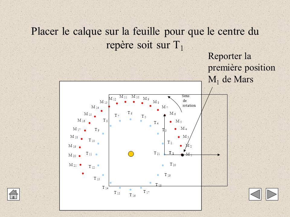 M 1 M 2 M 3 M 4 M 5 M 6 M 7 M 8 M 9 M 10 M 11 M 12 M 13 M 14 M 15 M 16 M 17 M 18 M 19 M 20 M 21 T 1 T 2 T 3 T 4 T 5 T 6 T 7 T 8 T 9 T 10 T 11 T 12 T 13 T 14 T 15 T 16 T 17 T 18 T 19 T 20 T 21 Sens de rotation Placer le calque sur la feuille pour que le centre du repère soit sur T 1 Reporter la première position M 1 de Mars 