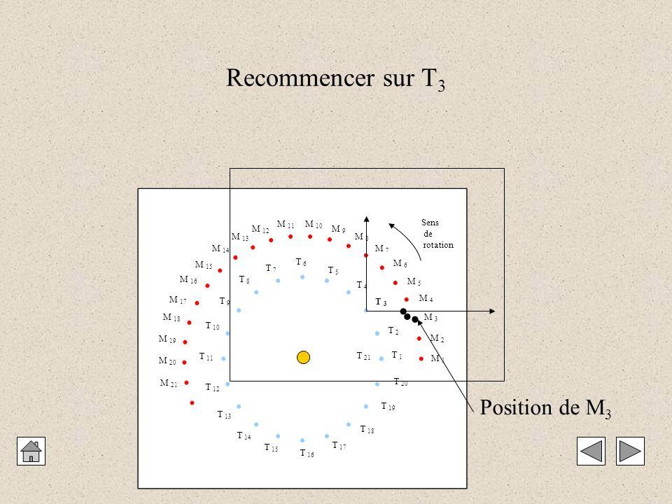 M 1 M 2 M 3 M 4 M 5 M 6 M 7 M 8 M 9 M 10 M 11 M 12 M 13 M 14 M 15 M 16 M 17 M 18 M 19 M 20 M 21 T 1 T 2 T 3 T 4 T 5 T 6 T 7 T 8 T 9 T 10 T 11 T 12 T 13 T 14 T 15 T 16 T 17 T 18 T 19 T 20 T 21 Sens de rotation Recommencer sur T 3    Position de M 3