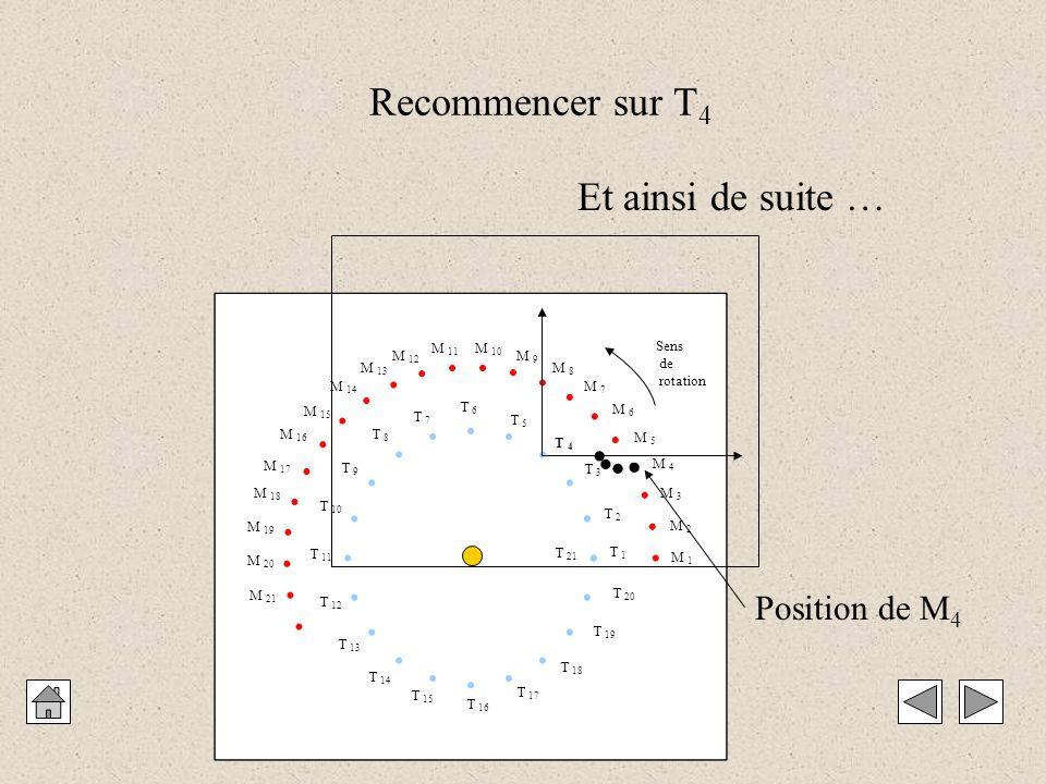 M 1 M 2 M 3 M 4 M 5 M 6 M 7 M 8 M 9 M 10 M 11 M 12 M 13 M 14 M 15 M 16 M 17 M 18 M 19 M 20 M 21 T 1 T 2 T 3 T 4 T 5 T 6 T 7 T 8 T 9 T 10 T 11 T 12 T 13 T 14 T 15 T 16 T 17 T 18 T 19 T 20 T 21 Sens de rotation Recommencer sur T 4 Et ainsi de suite … Position de M 4    