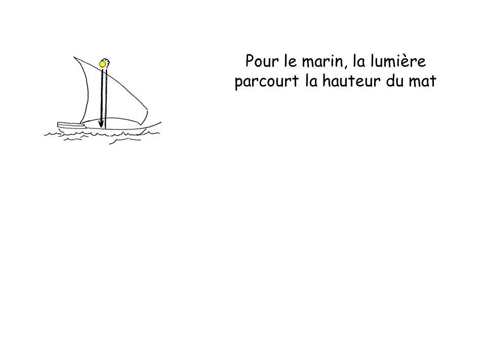 Pour le marin, la lumière parcourt la hauteur du mat