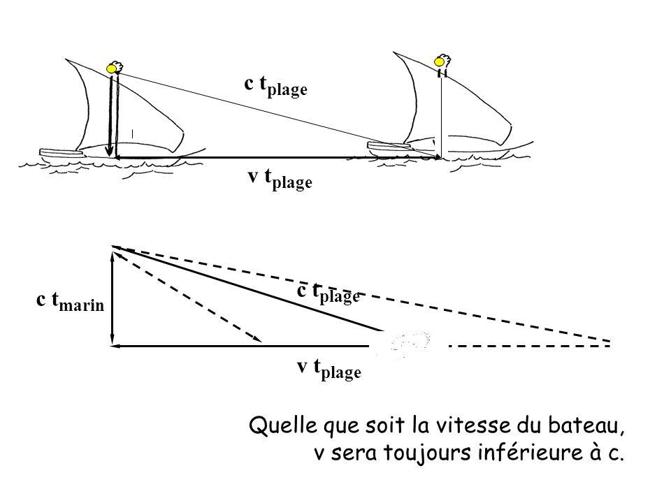 Quelle que soit la vitesse du bateau, v sera toujours inférieure à c. v t plage c t plage c t marin v t plage c t plage