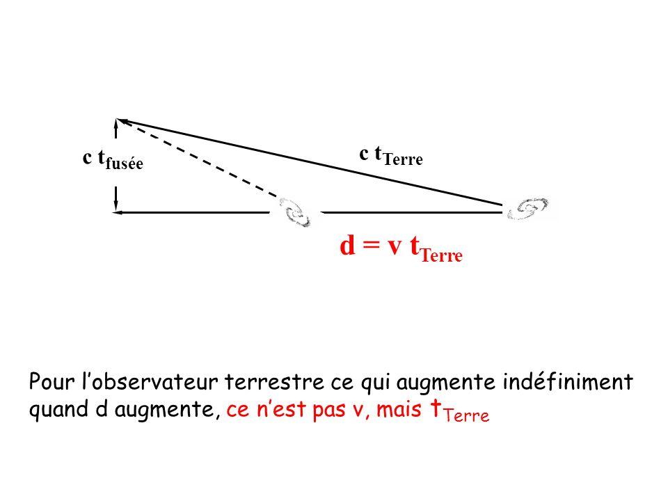 Pour l'observateur terrestre ce qui augmente indéfiniment quand d augmente, ce n'est pas v, mais t Terre d = v t Terre c t Terre c t fusée