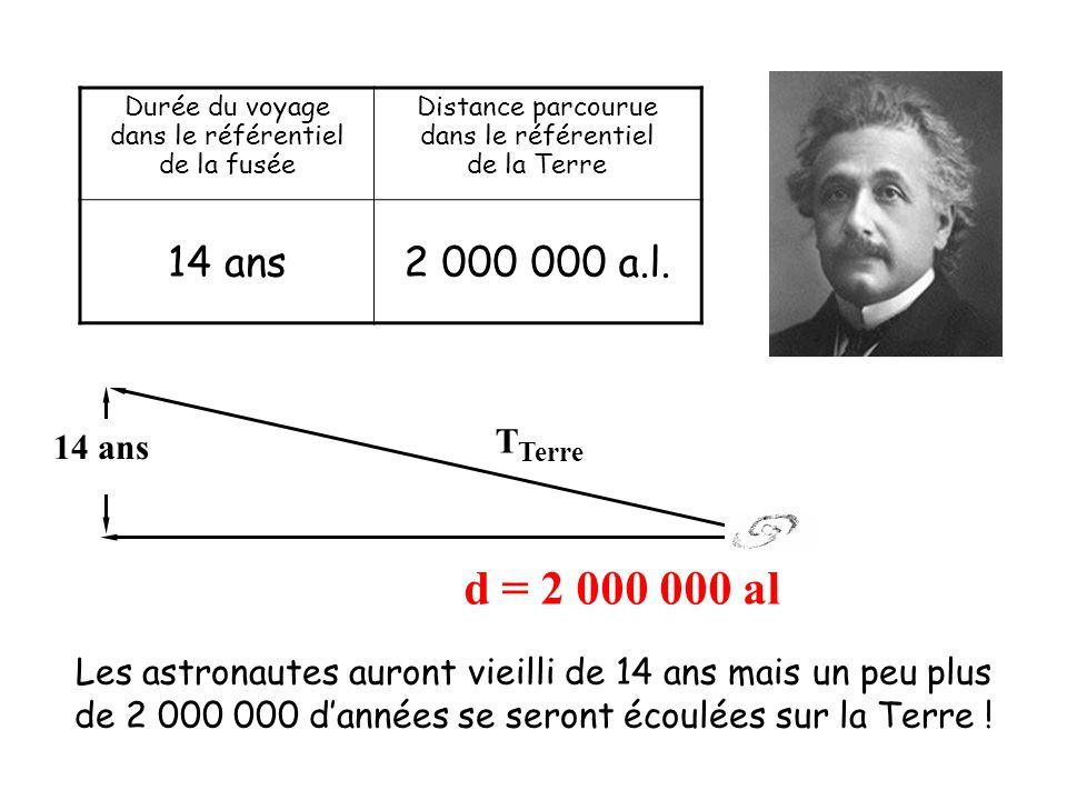 Durée du voyage dans le référentiel de la fusée Distance parcourue dans le référentiel de la Terre 14 ans2 000 000 a.l. Les astronautes auront vieilli