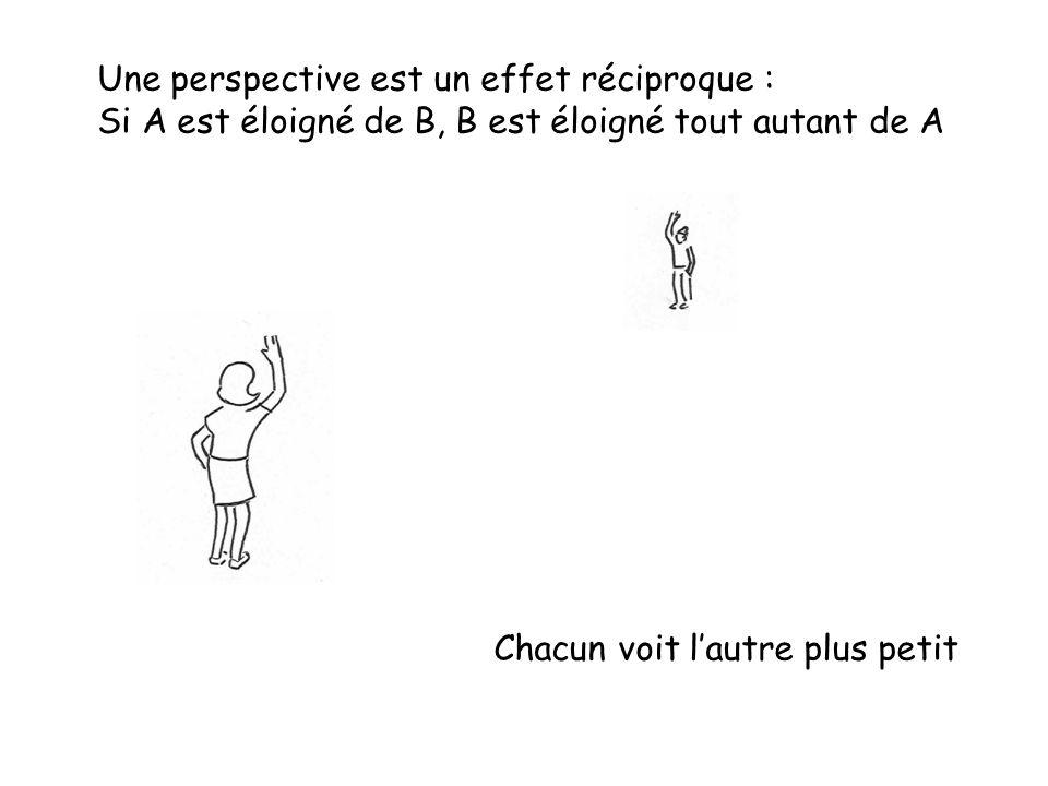 Une perspective est un effet réciproque : Si A est éloigné de B, B est éloigné tout autant de A Chacun voit l'autre plus petit