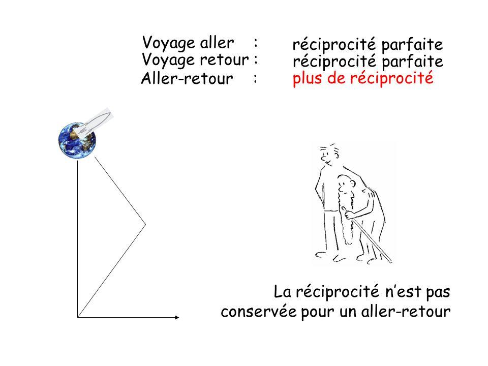 Aller-retour : plus de réciprocité Voyage aller : réciprocité parfaite Voyage retour : réciprocité parfaite La réciprocité n'est pas conservée pour un