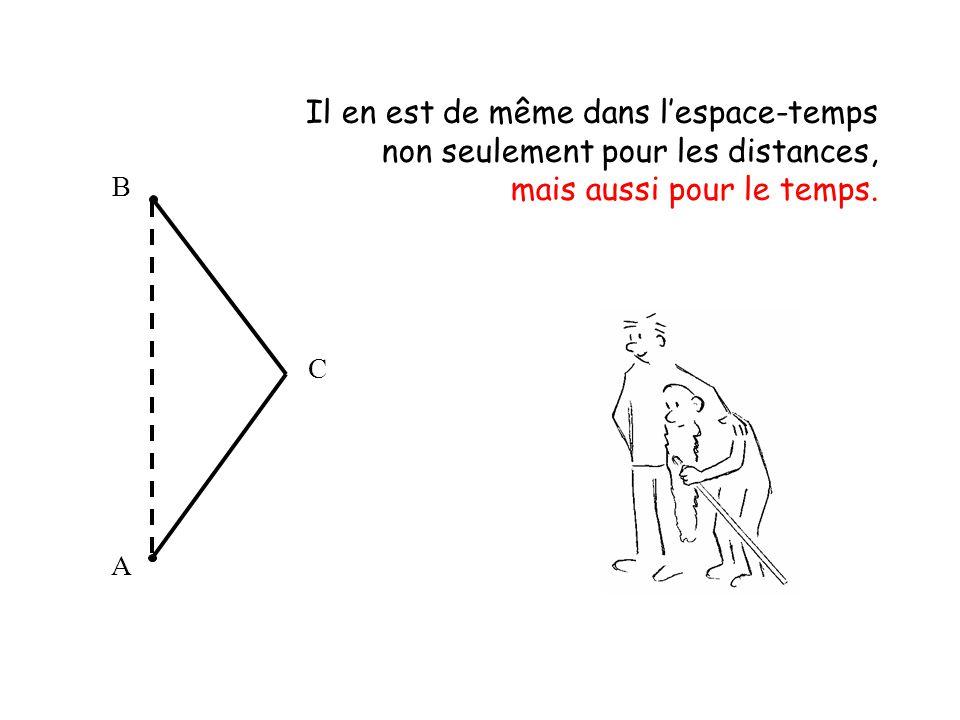 Il en est de même dans l'espace-temps non seulement pour les distances, mais aussi pour le temps. A C B