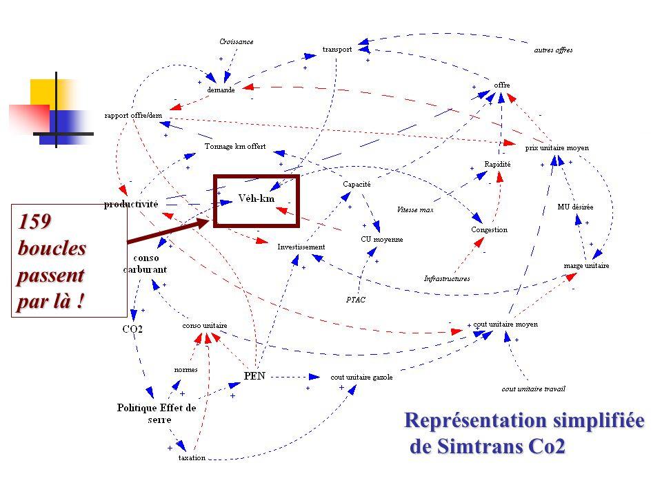 Représentation simplifiée de Simtrans Co2 de Simtrans Co2 159 boucles passent par là !