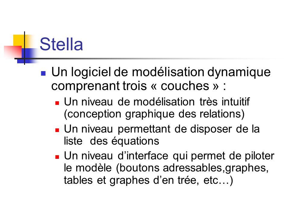 Stella Un logiciel de modélisation dynamique comprenant trois « couches » : Un niveau de modélisation très intuitif (conception graphique des relations) Un niveau permettant de disposer de la liste des équations Un niveau d'interface qui permet de piloter le modèle (boutons adressables,graphes, tables et graphes d'en trée, etc…)