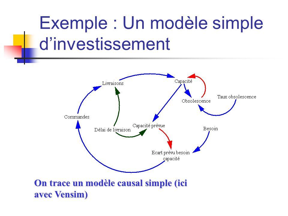 Exemple : Un modèle simple d'investissement On trace un modèle causal simple (ici avec Vensim)