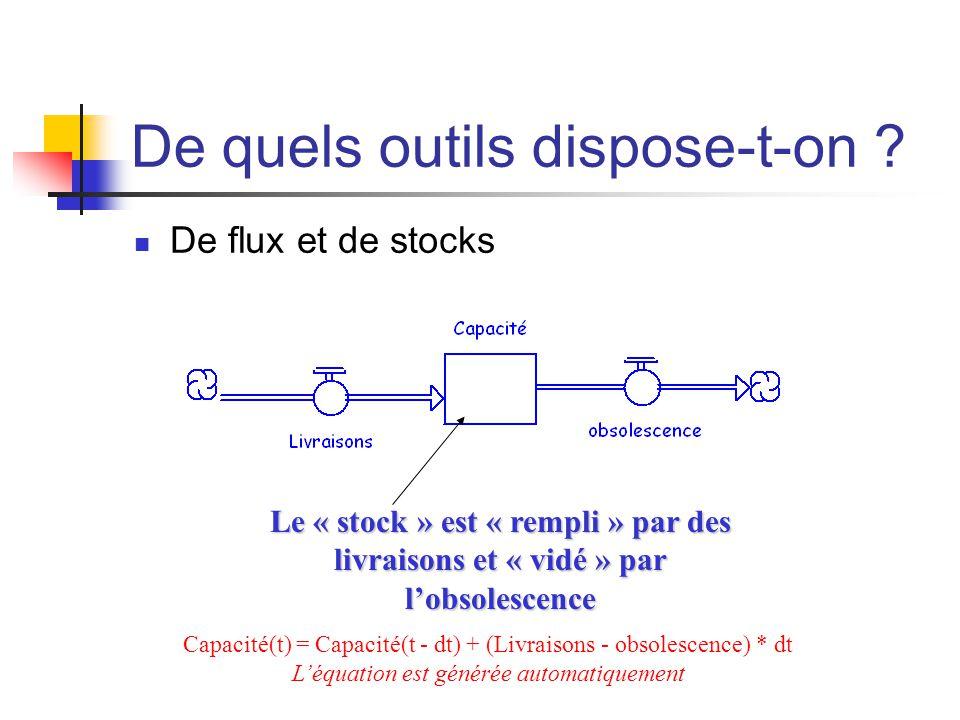 De quels outils dispose-t-on ? De flux et de stocks Le « stock » est « rempli » par des livraisons et « vidé » par l'obsolescence Capacité(t) = Capaci