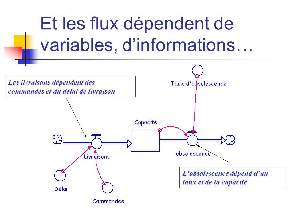 Et les flux dépendent de variables, d'informations… Les livraisons dépendent des commandes et du délai de livraison L'obsolescence dépend d'un taux et