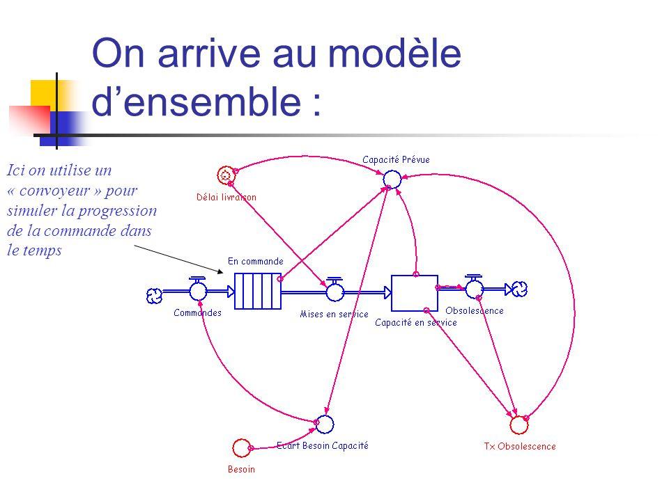On arrive au modèle d'ensemble : Ici on utilise un « convoyeur » pour simuler la progression de la commande dans le temps