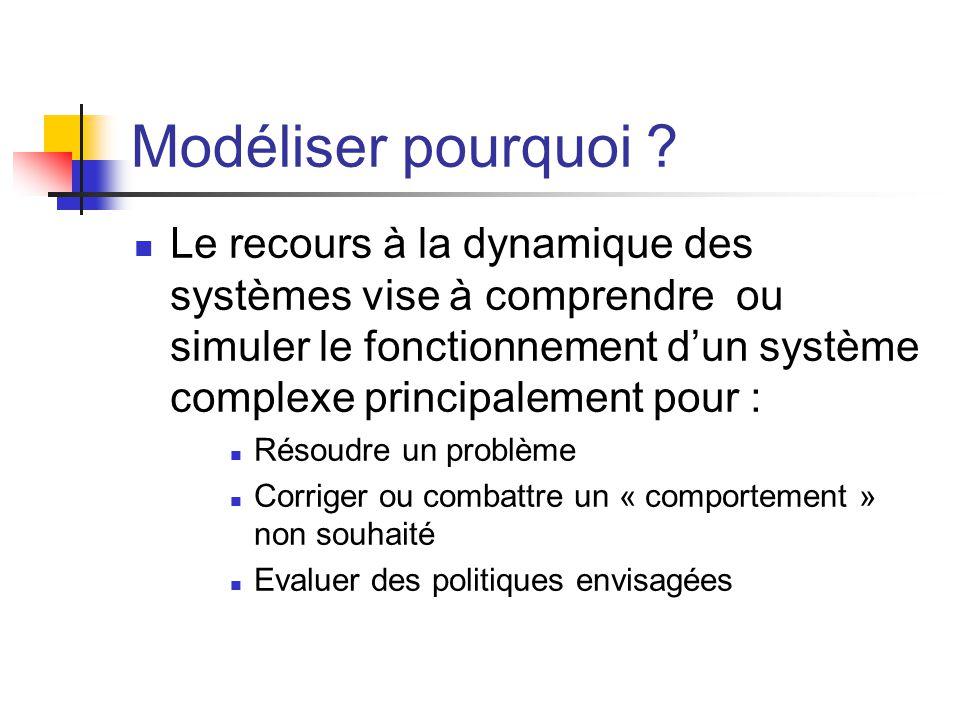 Modéliser pourquoi ? Le recours à la dynamique des systèmes vise à comprendre ou simuler le fonctionnement d'un système complexe principalement pour :