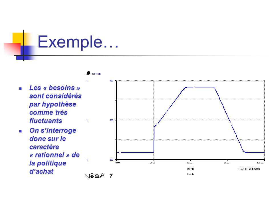 Exemple… Les « besoins » sont considérés par hypothèse comme très fluctuants Les « besoins » sont considérés par hypothèse comme très fluctuants On s'
