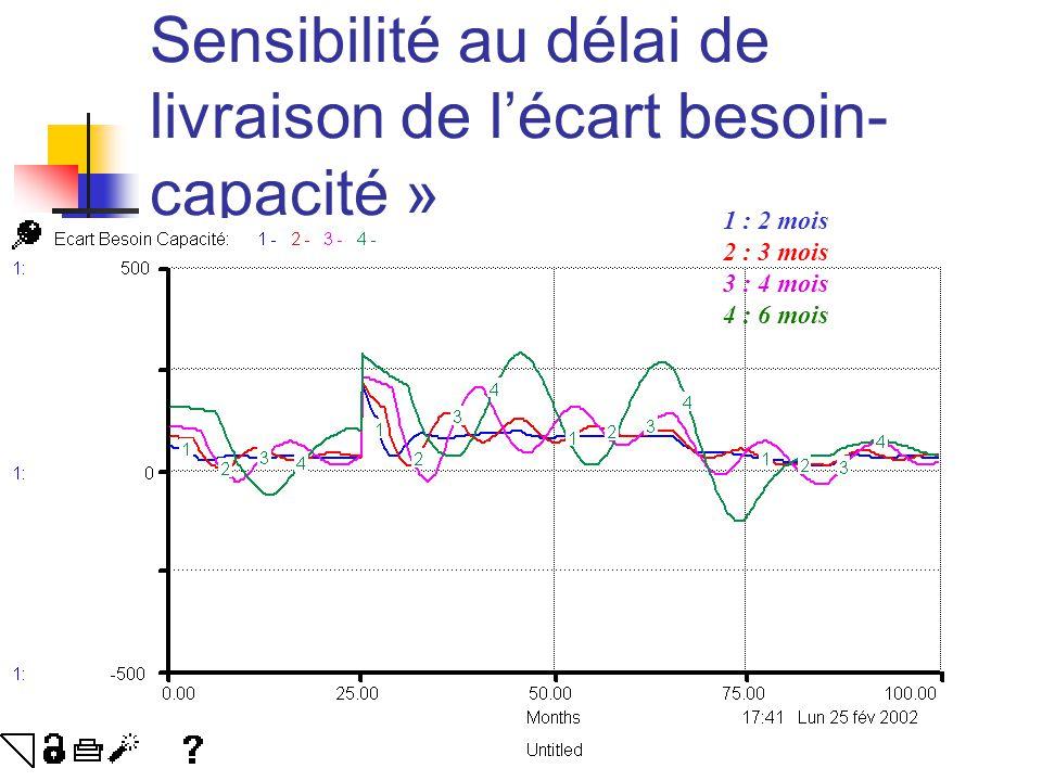 Sensibilité au délai de livraison de l'écart besoin- capacité » 1 : 2 mois 2 : 3 mois 3 : 4 mois 4 : 6 mois