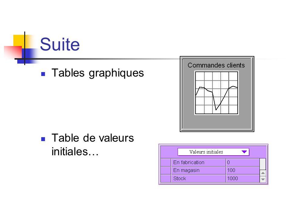 Suite Tables graphiques Table de valeurs initiales…