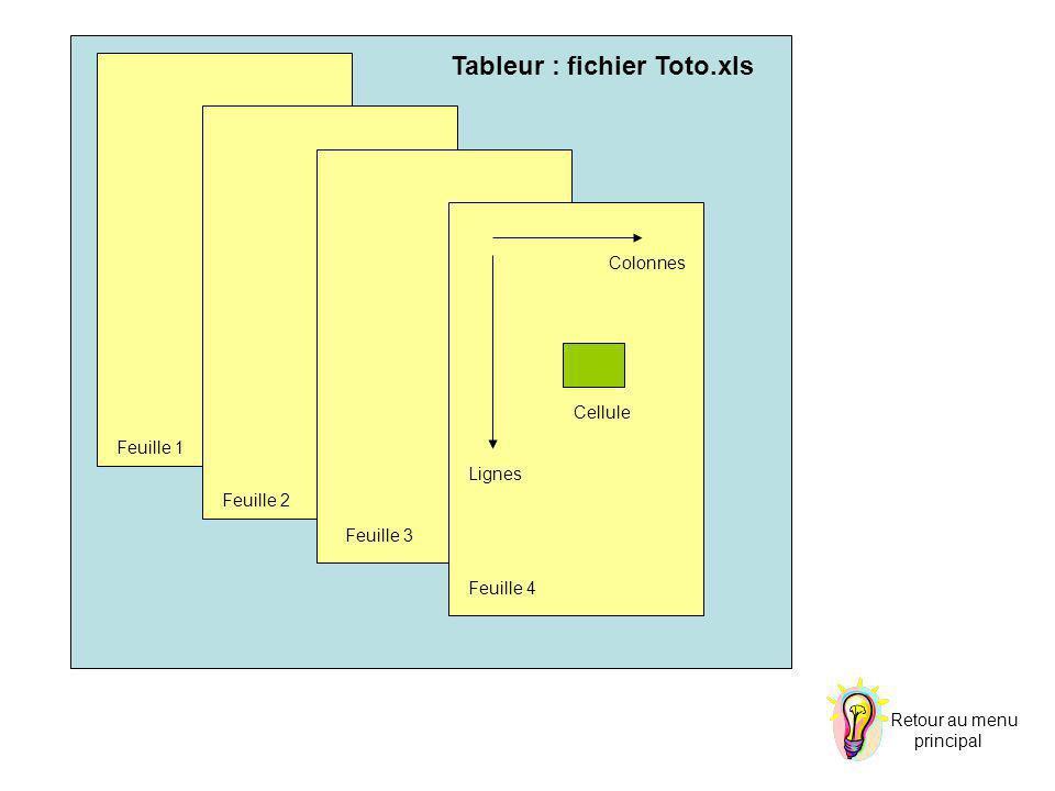 Retour au menu principal Tableur : fichier Toto.xls Feuille 1 Feuille 2 Feuille 3 Feuille 4 Lignes Colonnes Cellule