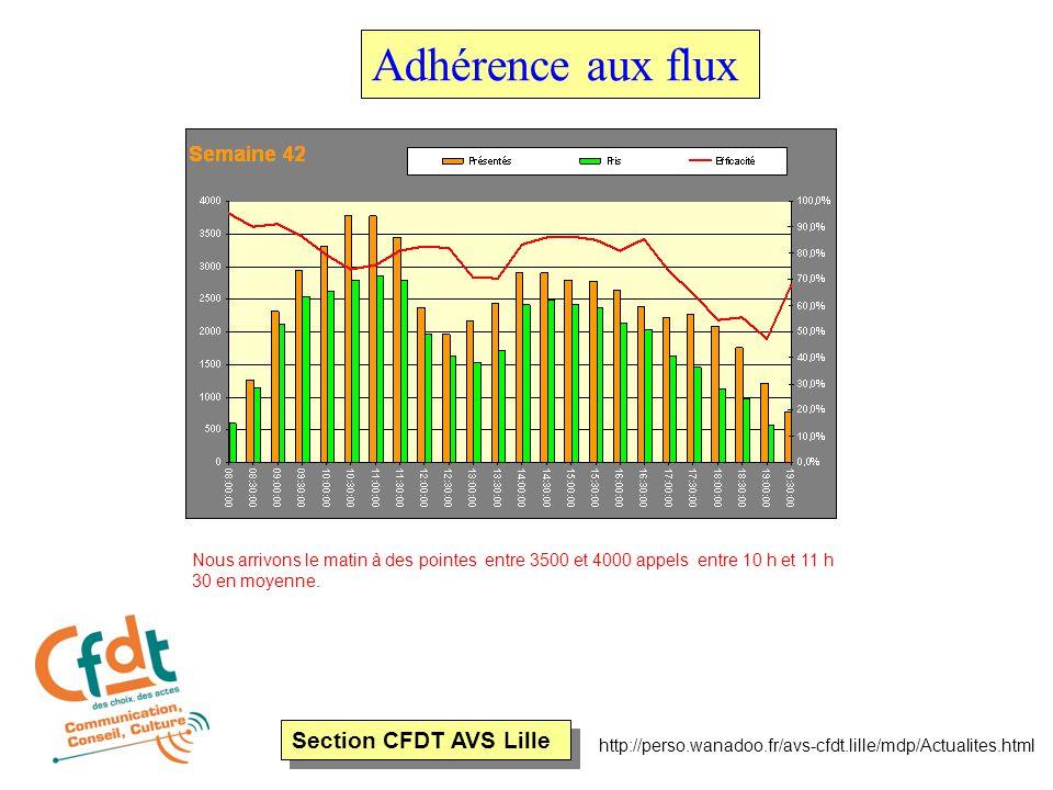 Section CFDT AVS Lille http://perso.wanadoo.fr/avs-cfdt.lille/mdp/Actualites.html Adhérence aux flux Nous arrivons le matin à des pointes entre 3500 e