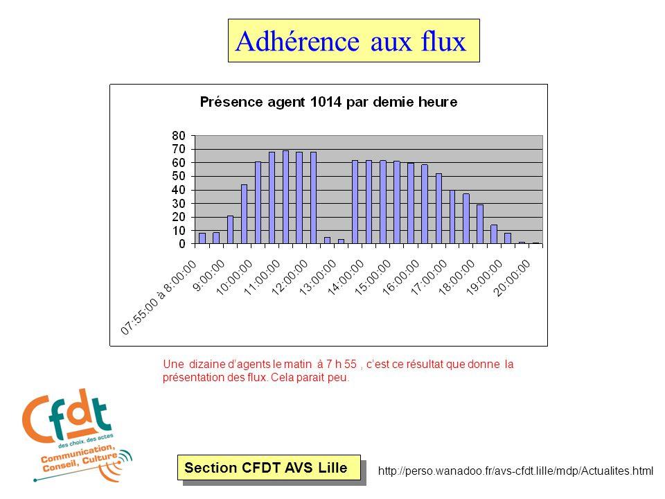 Section CFDT AVS Lille http://perso.wanadoo.fr/avs-cfdt.lille/mdp/Actualites.html Adhérence aux flux Une dizaine d'agents le matin à 7 h 55, c'est ce résultat que donne la présentation des flux.