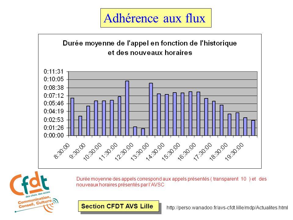 Section CFDT AVS Lille http://perso.wanadoo.fr/avs-cfdt.lille/mdp/Actualites.html Adhérence aux flux Durée moyenne des appels correspond aux appels présentés ( transparent 10 ) et des nouveaux horaires présentés par l'AVSC