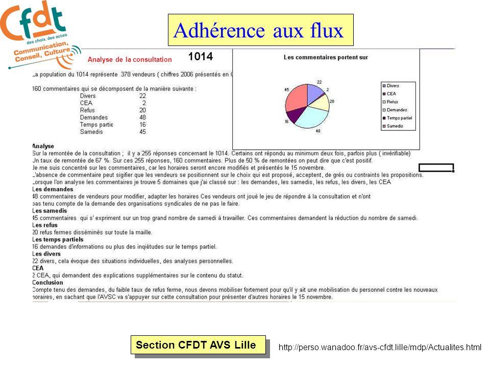 Section CFDT AVS Lille http://perso.wanadoo.fr/avs-cfdt.lille/mdp/Actualites.html Adhérence aux flux La CFDT retient sur ce dossier ( suite) Le commencement se fait au plus tôt à 7 h 55 pour terminer au plus tard à 20 h.