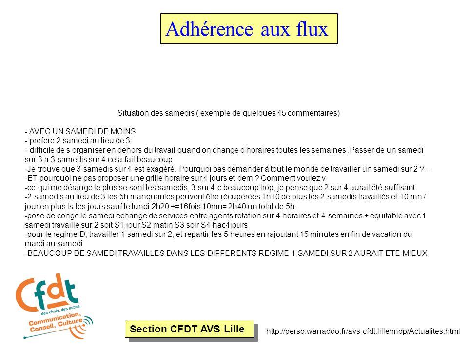 Section CFDT AVS Lille http://perso.wanadoo.fr/avs-cfdt.lille/mdp/Actualites.html Adhérence aux flux Les remarques sur le temps partiel ENFANT EN BAS AGE SOUHAITE CONSERVER MON HORAIRE A 80% ET MON REPOS LE MERCREDI MERCI il n y a aucune proposition de grille a 80%.