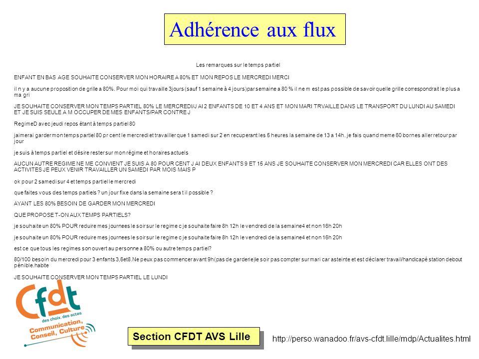 Section CFDT AVS Lille http://perso.wanadoo.fr/avs-cfdt.lille/mdp/Actualites.html Adhérence aux flux Les remarques sur le temps partiel ENFANT EN BAS