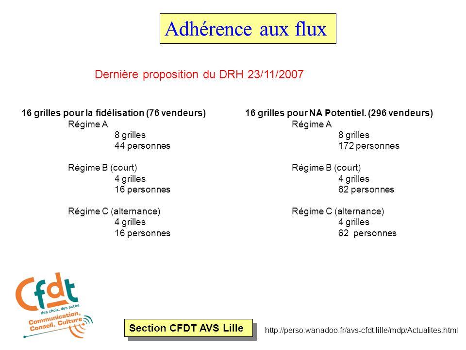 Section CFDT AVS Lille http://perso.wanadoo.fr/avs-cfdt.lille/mdp/Actualites.html Adhérence aux flux 16 grilles pour la fidélisation (76 vendeurs) Rég