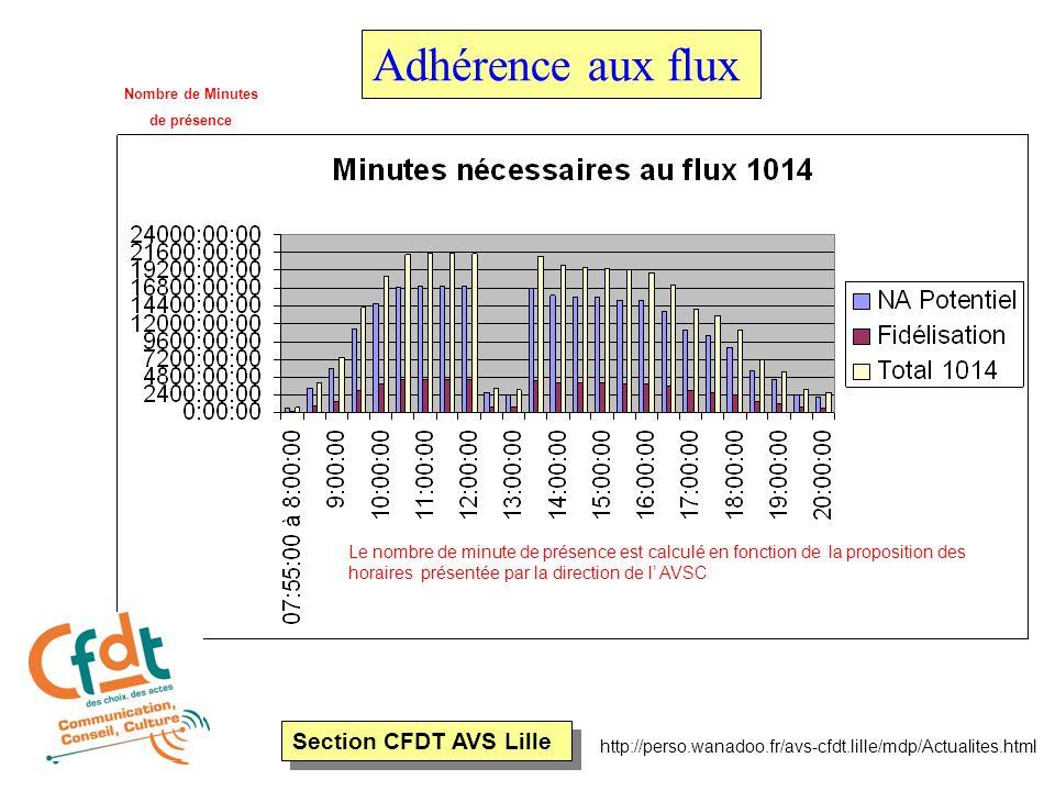 Section CFDT AVS Lille http://perso.wanadoo.fr/avs-cfdt.lille/mdp/Actualites.html Adhérence aux flux Nombre de Minutes de présence Le nombre de minute de présence est calculé en fonction de la proposition des horaires présentée par la direction de l' AVSC