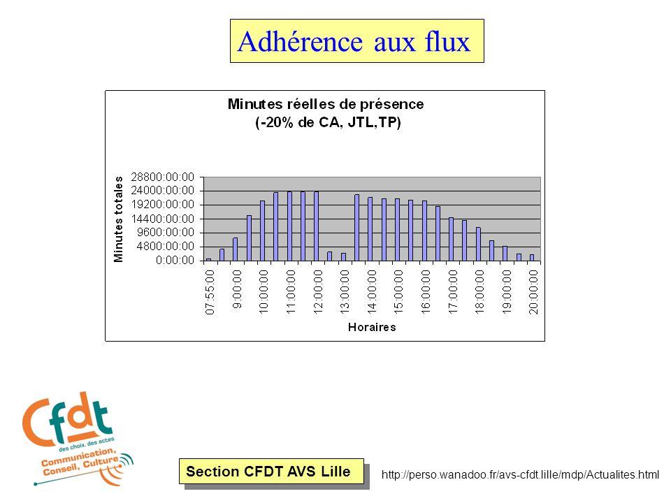 Section CFDT AVS Lille http://perso.wanadoo.fr/avs-cfdt.lille/mdp/Actualites.html Adhérence aux flux Nous arrivons le matin à des pointes entre 3500 et 4000 appels entre 10 h et 11 h 30 en moyenne.