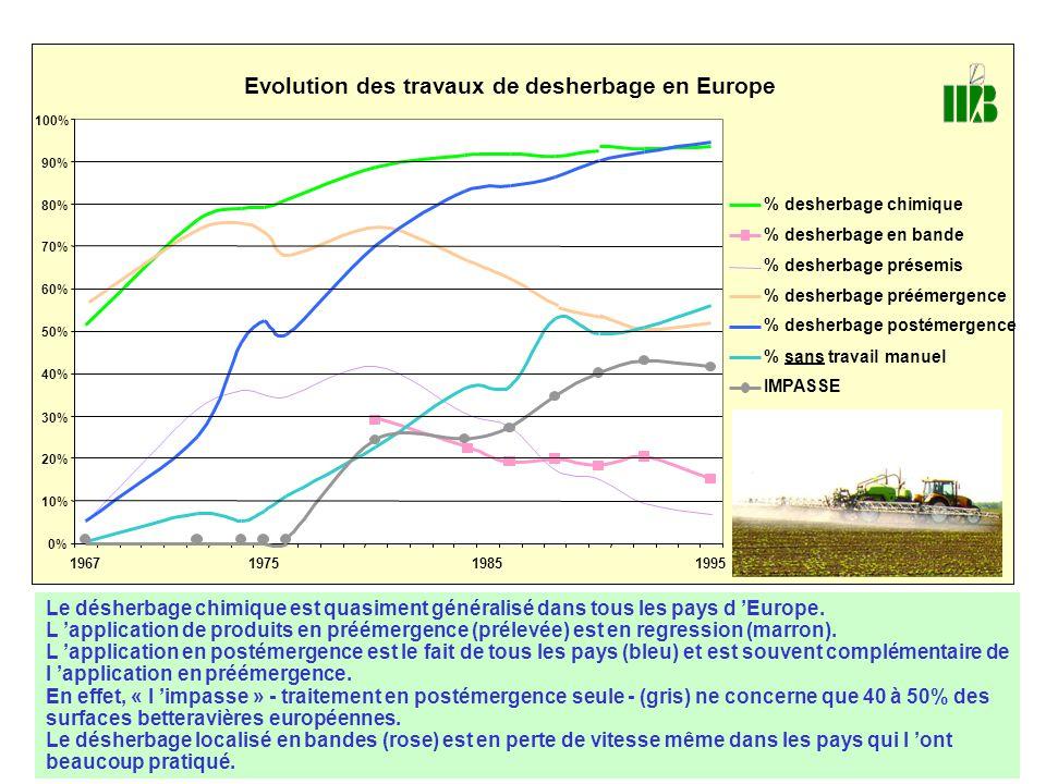 Evolution des travaux de desherbage en Europe % desherbage chimique % desherbage en bande % desherbage présemis % desherbage préémergence % desherbage postémergence % sans travail manuel IMPASSE 0% 10% 20% 30% 40% 50% 60% 70% 80% 90% 100% 1967197519851995 Le désherbage chimique est quasiment généralisé dans tous les pays d 'Europe.
