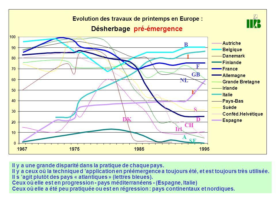 Evolution des travaux de printemps en Europe : Désherbagepré-émergence 0 10 20 30 40 50 60 70 80 90 100 1967197519851995 Autriche Belgique Danemark Fi