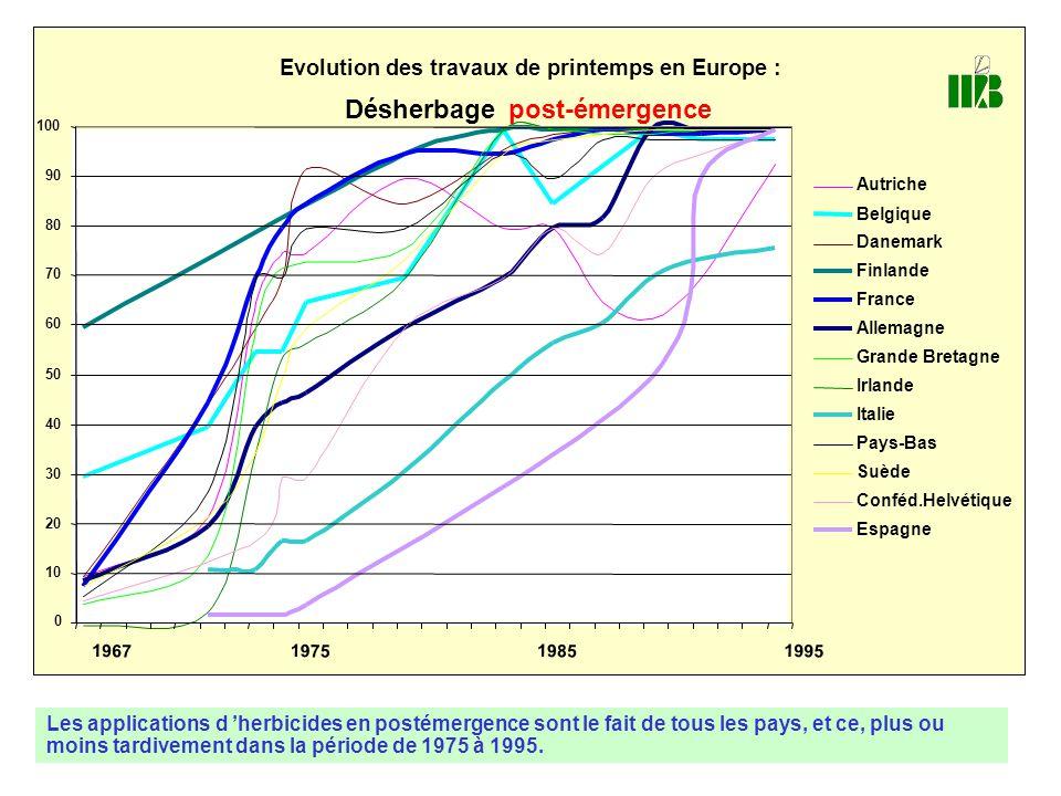 Evolution des travaux de printemps en Europe : Désherbage post-émergence 0 10 20 30 40 50 60 70 80 90 100 1967 1975 1985 1995 Autriche Belgique Danema