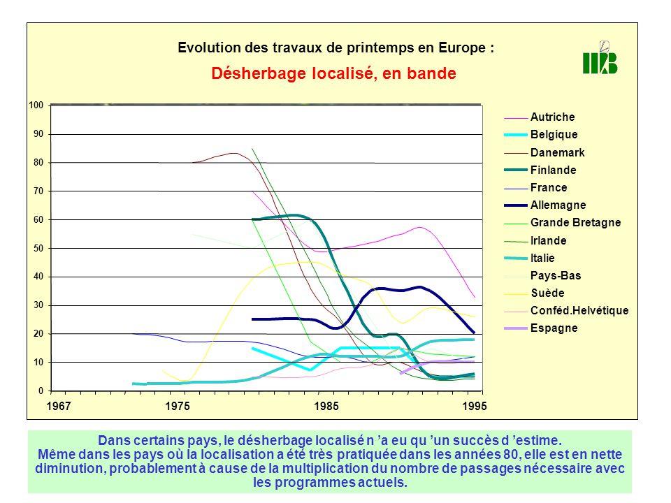 Evolution des travaux de printemps en Europe : Désherbage localisé, en bande 0 10 20 30 40 50 60 70 80 90 100 1967197519851995 Autriche Belgique Danem