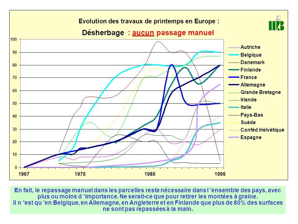 0 10 20 30 40 50 60 70 80 90 100 1967197519851995 Evolution des travaux de printemps en Europe : Désherbage : aucun passage manuel Autriche Belgique D