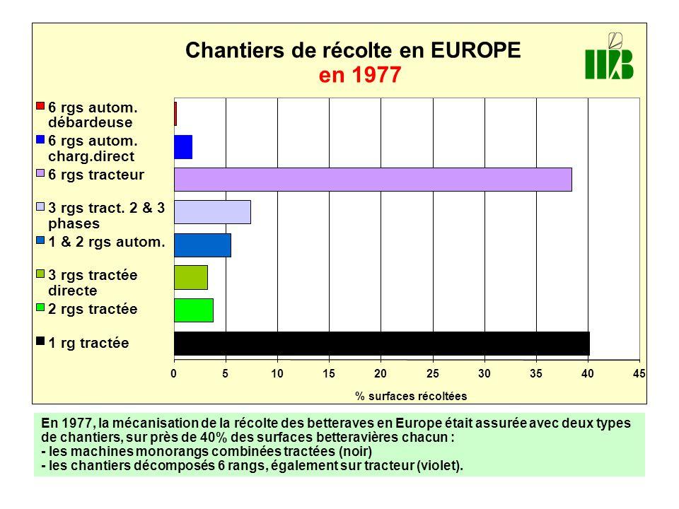 Chantiers de récolte en EUROPE en 1977 051015202530354045 % surfaces récoltées 6 rgs autom. débardeuse 6 rgs autom. charg.direct 6 rgs tracteur 3 rgs
