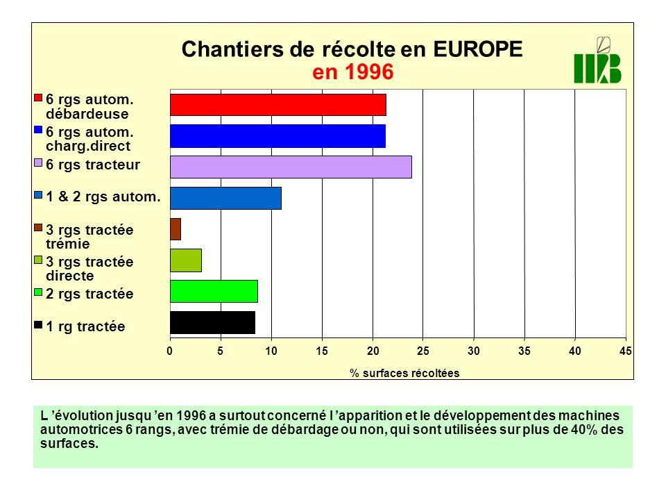 Chantiers de récolte en EUROPE en 1996 051015202530354045 % surfaces récoltées 6 rgs autom. débardeuse 6 rgs autom. charg.direct 6 rgs tracteur 1 & 2