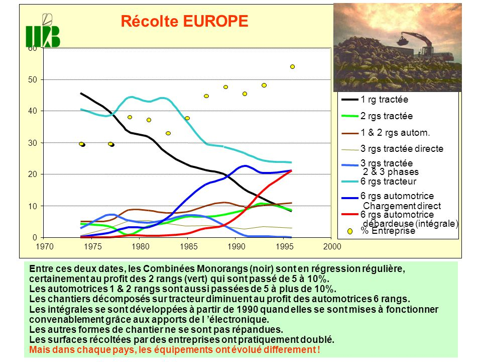0 10 20 30 40 50 60 1970197519801985199019952000 Récolte EUROPE 1 rg tractée 2 rgs tractée 1 & 2 rgs autom. 3 rgs tractée directe 3 rgs tractée 2 & 3
