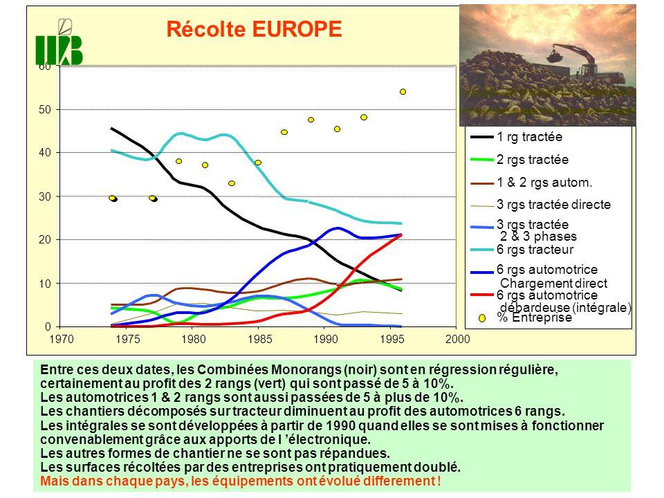 0 10 20 30 40 50 60 1970197519801985199019952000 Récolte EUROPE 1 rg tractée 2 rgs tractée 1 & 2 rgs autom. 3 rgs tractée directe 3 rgs tractée 2 & 3