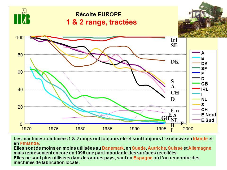0 20 40 60 80 100 1970197519801985199019952000 Récolte EUROPE 1 & 2 rangs, tractées A B DK SF F D GB IRL I NL S CH E.Nord E.Sud I E.n NL GB B F E.s Irl SF DK A S CH D Les machines combinées 1 & 2 rangs ont toujours été et sont toujours l 'exclusive en Irlande et en Finlande.