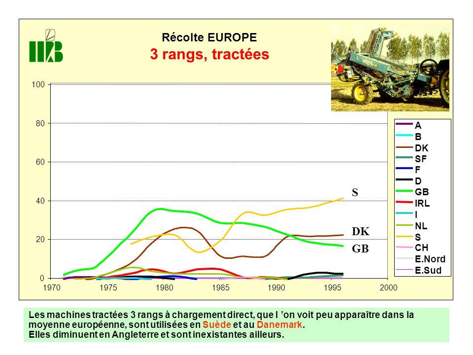 0 20 40 60 80 100 1970197519801985199019952000 Récolte EUROPE 3 rangs, tractées A B DK SF F D GB IRL I NL S CH E.Nord E.Sud GB DK S Les machines tractées 3 rangs à chargement direct, que l 'on voit peu apparaître dans la moyenne européenne, sont utilisées en Suède et au Danemark.