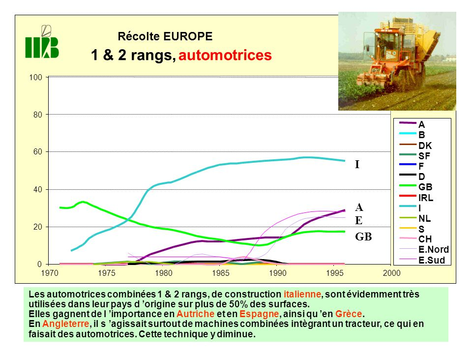 Récolte EUROPE 1 & 2 rangs,automotrices 0 20 40 60 80 100 1970 197519801985199019952000 A B DK SF F D GB IRL I NL S CH E.Nord E.Sud I A E GB Les autom